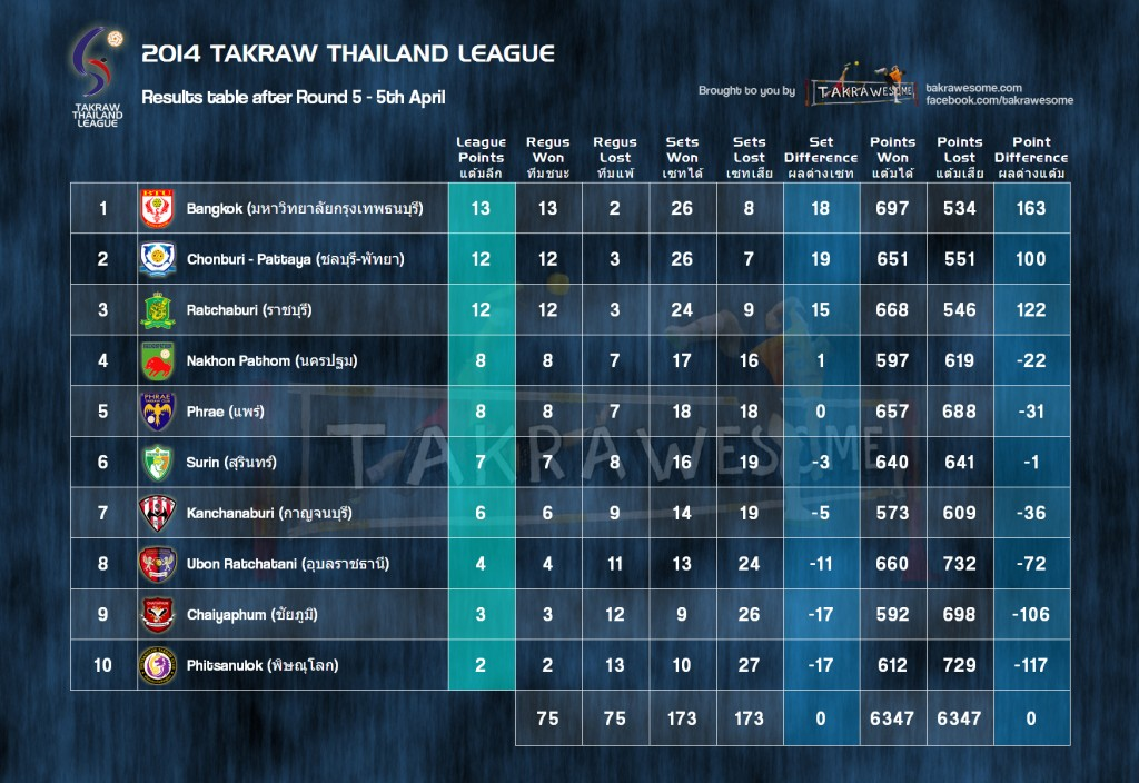 The Takraw Thailand League Ladder after Round 5