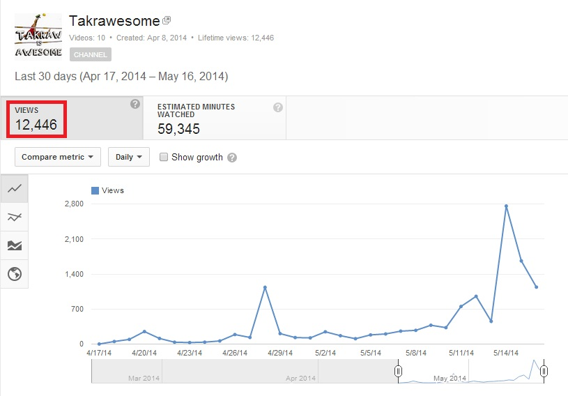 First Month of YouTube!